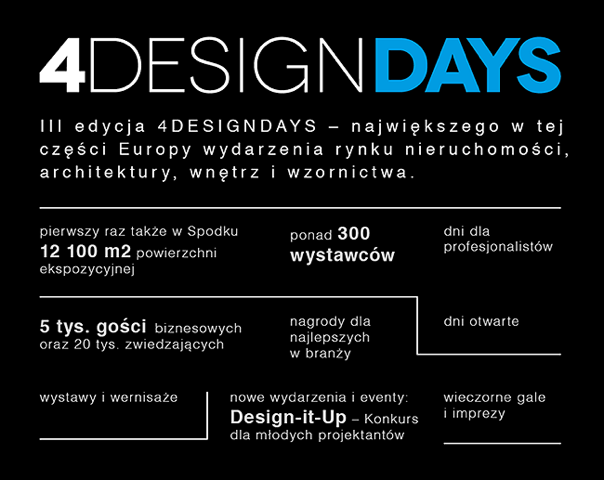 4Design Days w liczbach